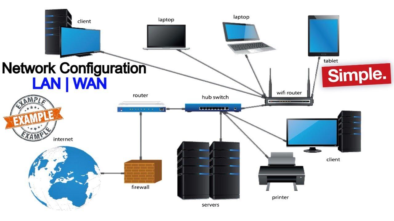 Network Configuration - LAN WAN configuration  network ...